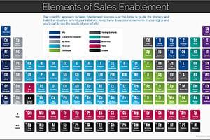 Elements of Sales Enablement